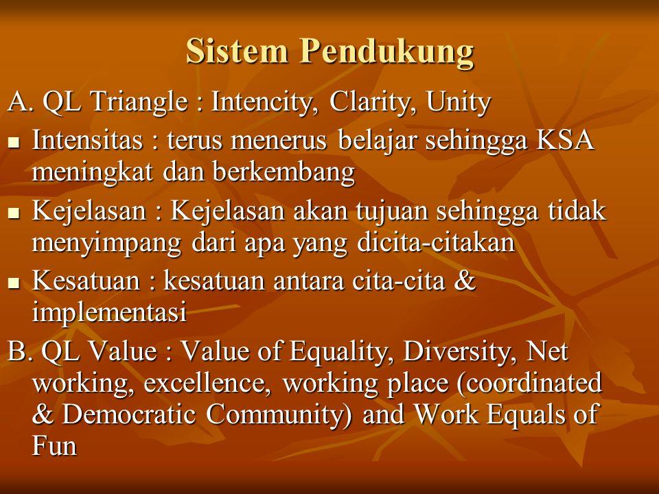 Sistem Pendukung A. QL Triangle : Intencity, Clarity, Unity Intensitas : terus menerus belajar sehingga KSA meningkat dan berkembang Intensitas : teru