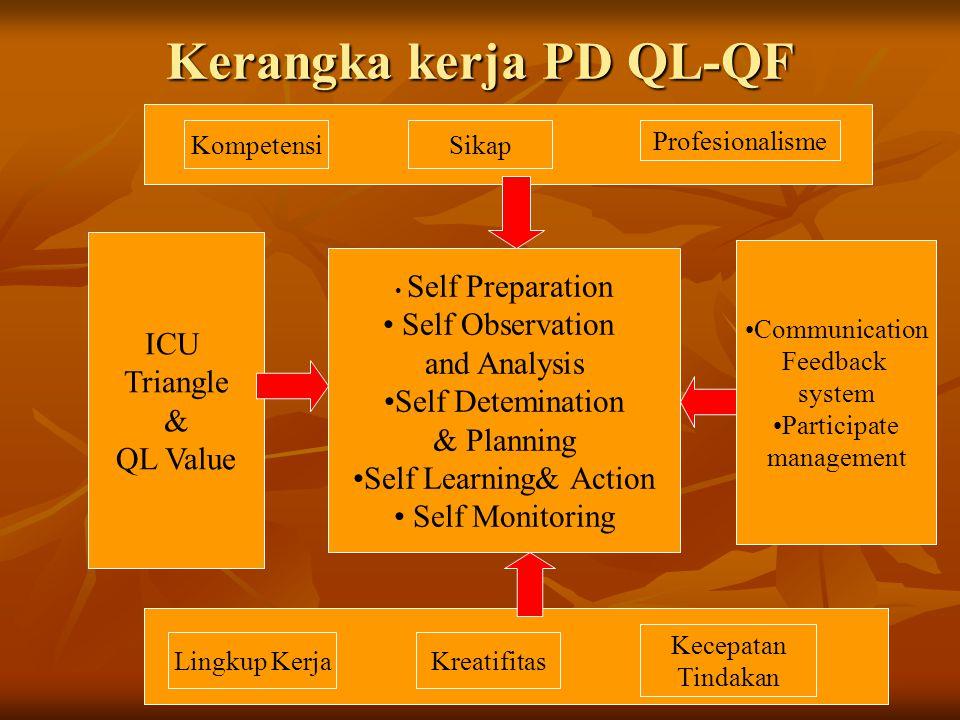 KompetensiSikap Profesionalisme Kerangka kerja PD QL-QF Lingkup KerjaKreatifitas Kecepatan Tindakan ICU Triangle & QL Value Self Preparation Self Obse
