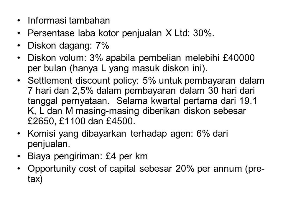 Informasi tambahan Persentase laba kotor penjualan X Ltd: 30%.