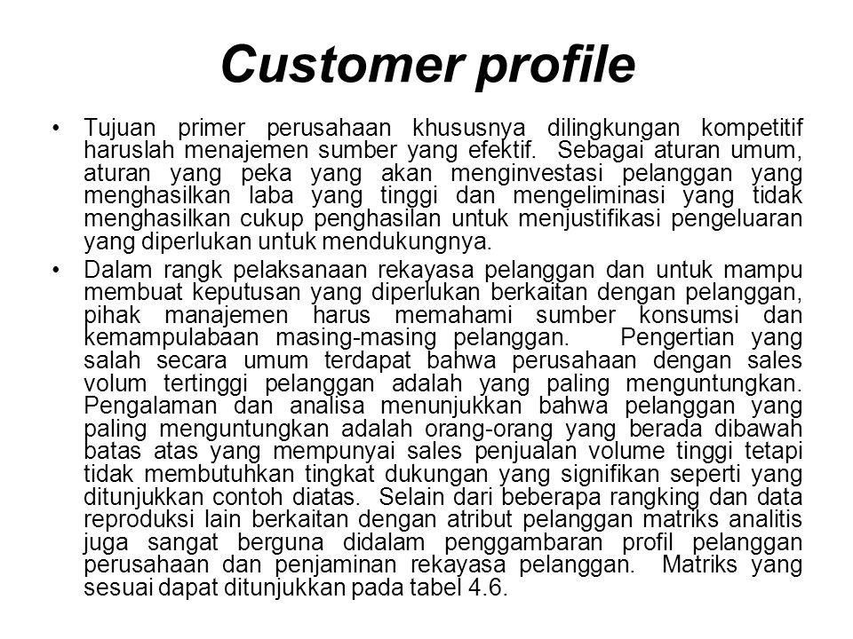Customer profile Tujuan primer perusahaan khususnya dilingkungan kompetitif haruslah menajemen sumber yang efektif.