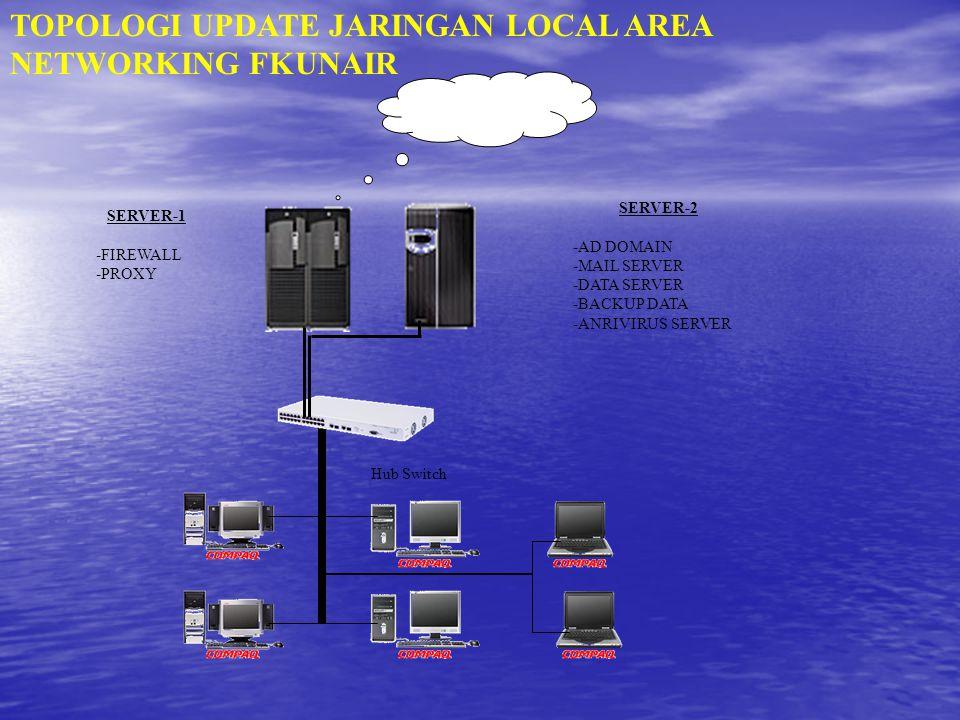 Keuntungan LAN Memperlancar komunikasi internal Memperlancar komunikasi internal Meningkatkan distribusi data dan informasi internal Meningkatkan distribusi data dan informasi internal DLS DLS