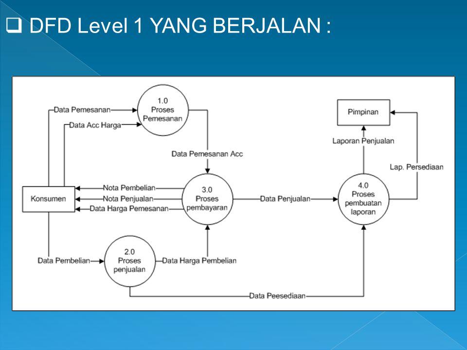  DFD Level 1 YANG BERJALAN :