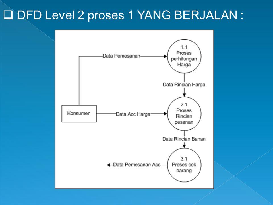  DFD Level 2 proses 1 YANG BERJALAN :