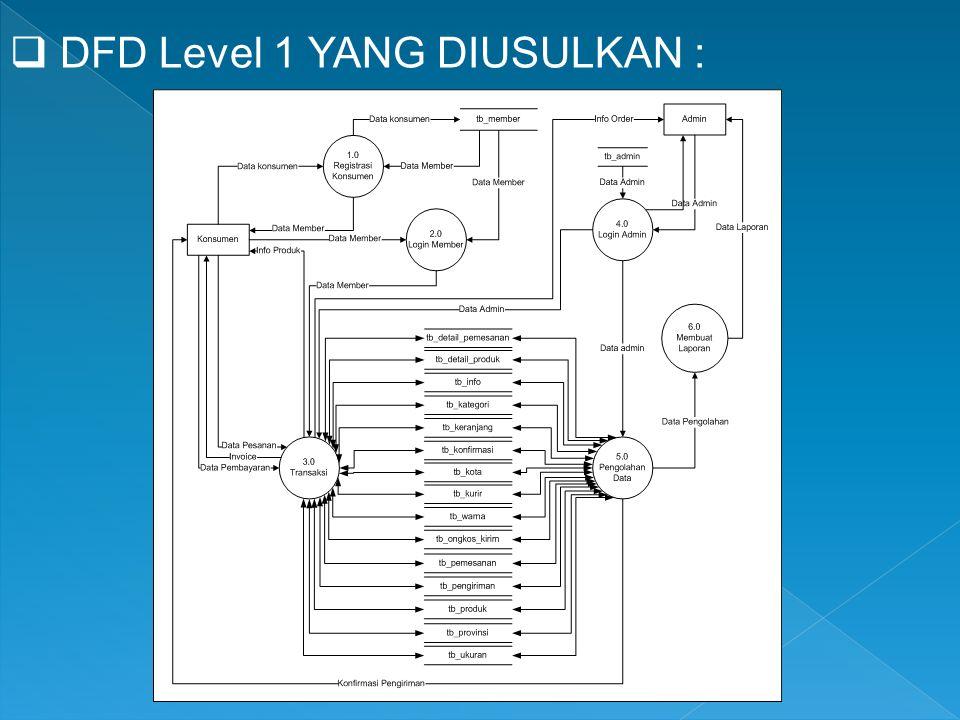  DFD Level 1 YANG DIUSULKAN :