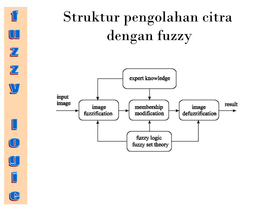 Proses pembuatan fuzzy pada pengolahan citra Tidak seperti penggunakan logika fuzzy di suatu plant, untuk pengolahan citra pembuatan fuzzy melalui proses: coding of image data (fuzzification) the middle step (modification of membership values decoding of the results (defuzzification)