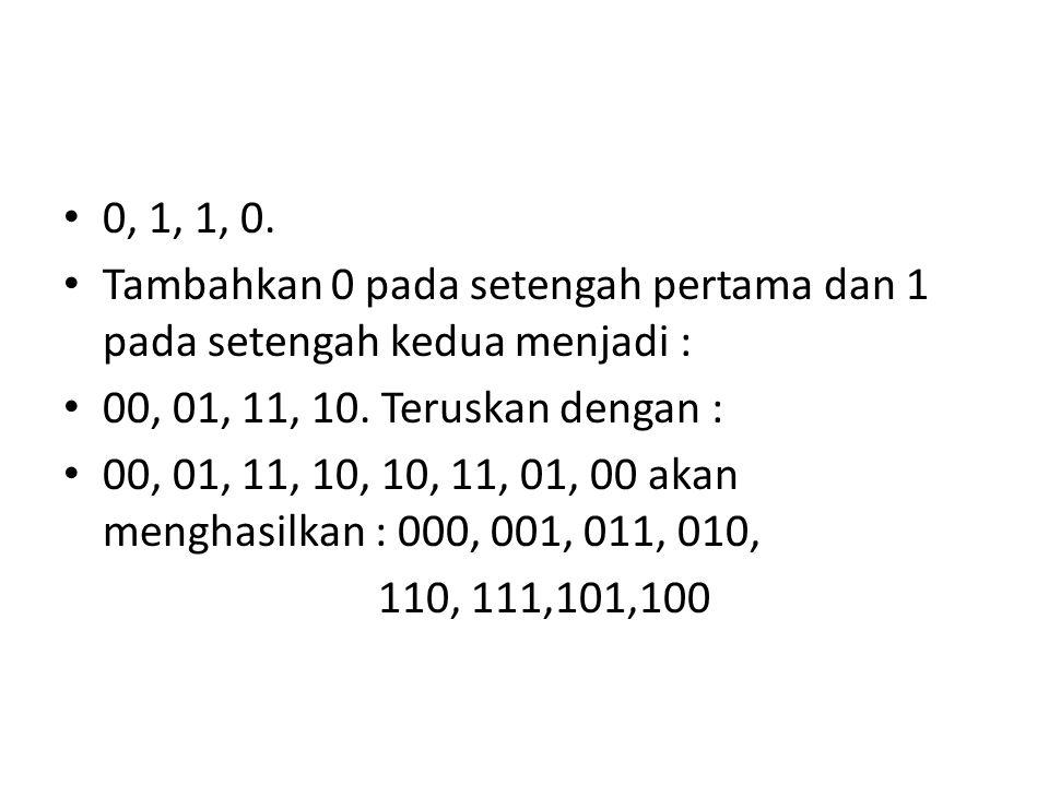 0, 1, 1, 0. Tambahkan 0 pada setengah pertama dan 1 pada setengah kedua menjadi : 00, 01, 11, 10. Teruskan dengan : 00, 01, 11, 10, 10, 11, 01, 00 aka