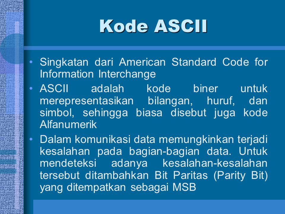 Nilai Heksadesimal Untuk Kode ASCII