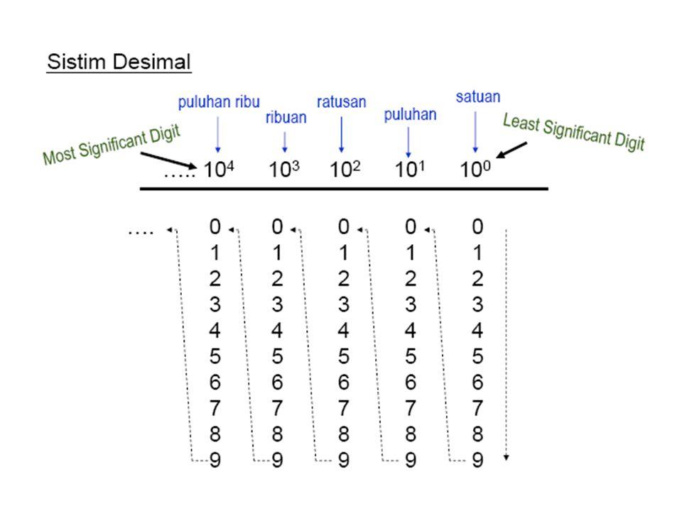  Langkah 2, angka-angka hasil penjumlahan diubah ke Biner. 9 7 1001 0111 Jadi (64) 10 = 1001 0111