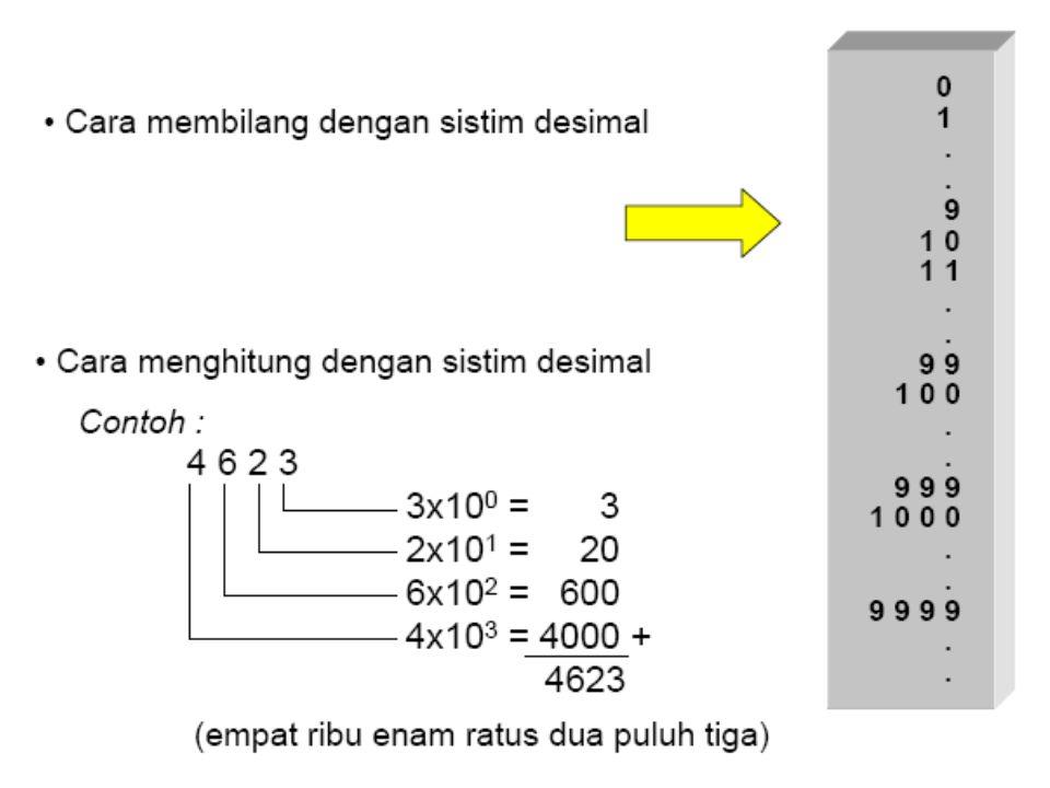 KODE GRAY Mengubah Biner ke GRAY.Contoh : (10110)2 1 0 1 1 0 Biner Langkah-langkah : 1).