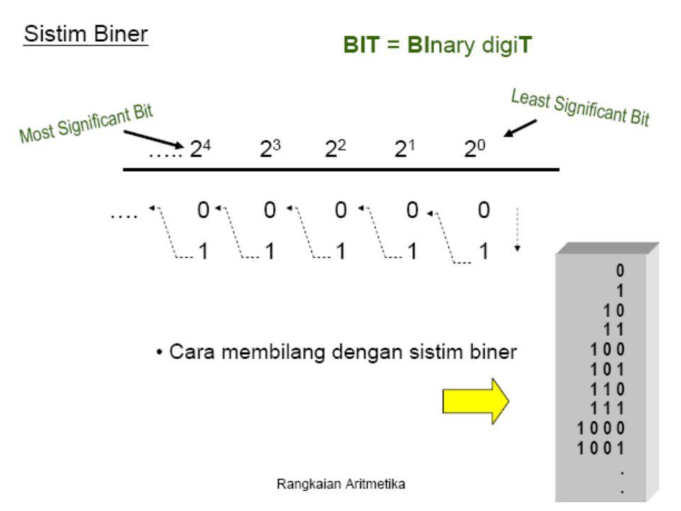 3).Selanjutnya, tambahkan 2 bit pertama pada bilangan biner, dg mengabaikan setiap bawaan.