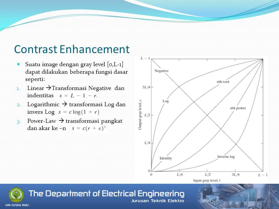 Negative Enhancement Memberikan level intensitas yang berlawanan