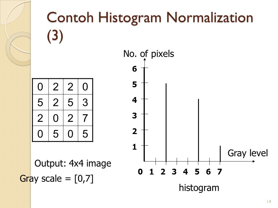 Contoh Histogram Normalization (3) 14 Output: 4x4 image Gray scale = [0,7] histogram 01 1 2 2 3 3 4 4 5 5 6 6 7 No.
