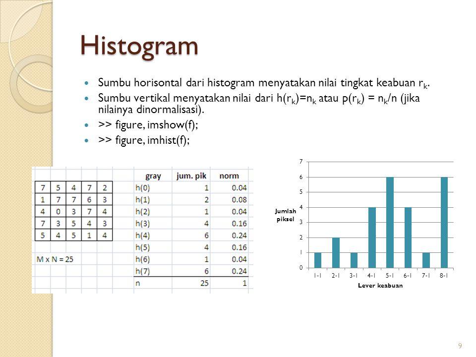 Histogram Sumbu horisontal dari histogram menyatakan nilai tingkat keabuan r k. Sumbu vertikal menyatakan nilai dari h(r k )=n k atau p(r k ) = n k /n