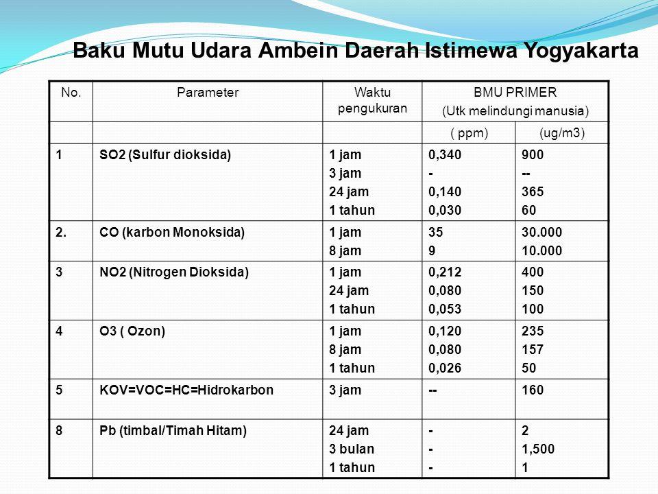 No.ParameterWaktu pengukuran BMU PRIMER (Utk melindungi manusia) ( ppm)(ug/m3) 1SO2 (Sulfur dioksida)1 jam 3 jam 24 jam 1 tahun 0,340 - 0,140 0,030 90