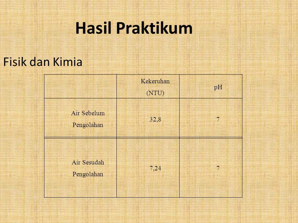 Hasil Praktikum Fisik dan Kimia Kekeruhan (NTU) pH Air Sebelum Pengolahan 32,87 Air Sesudah Pengolahan 7,247