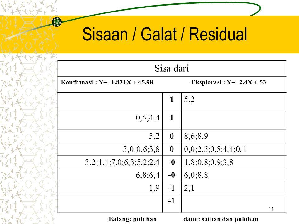11 Sisaan / Galat / Residual Sisa dari Konfirmasi : Y= -1,831X + 45,98 Eksplorasi : Y= -2,4X + 53 15,2 0,5;4,41 5,208,6;8,9 3,0;0,6;3,800,0;2,5;0,5;4,