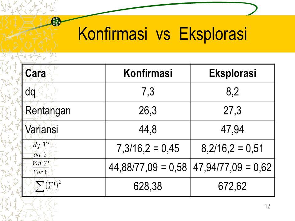 12 Konfirmasi vs Eksplorasi CaraKonfirmasiEksplorasi dq7,38,2 Rentangan26,327,3 Variansi44,847,94 7,3/16,2 = 0,458,2/16,2 = 0,51 44,88/77,09 = 0,5847,
