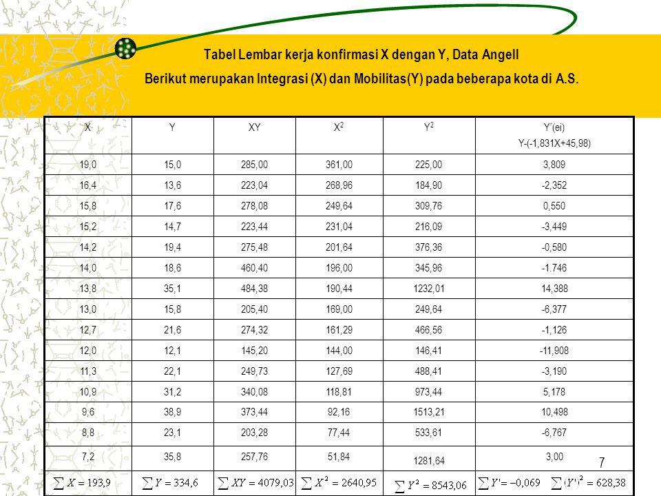 7 Tabel Lembar kerja konfirmasi X dengan Y, Data Angell Berikut merupakan Integrasi (X) dan Mobilitas(Y) pada beberapa kota di A.S.