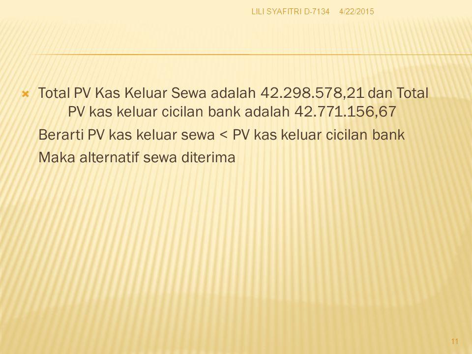  Total PV Kas Keluar Sewa adalah 42.298.578,21 dan Total PV kas keluar cicilan bank adalah 42.771.156,67 Berarti PV kas keluar sewa < PV kas keluar cicilan bank Maka alternatif sewa diterima 4/22/2015 11 LILI SYAFITRI D-7134