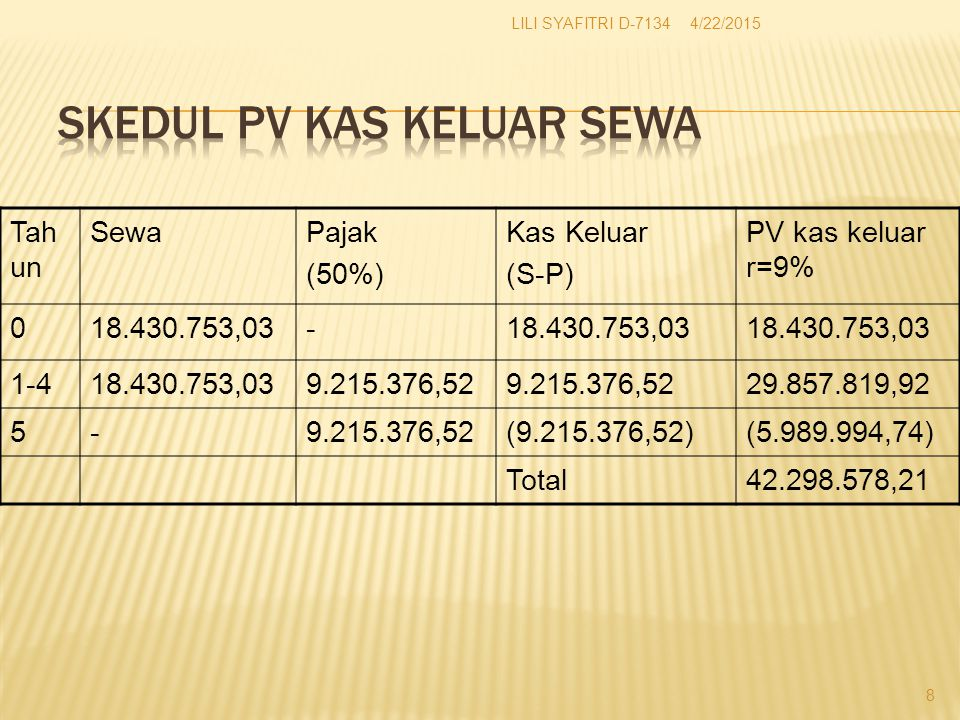 Tah un SewaPajak (50%) Kas Keluar (S-P) PV kas keluar r=9% 018.430.753,03- 1-418.430.753,039.215.376,52 29.857.819,92 5-9.215.376,52(9.215.376,52)(5.989.994,74) Total42.298.578,21 4/22/2015 8 LILI SYAFITRI D-7134