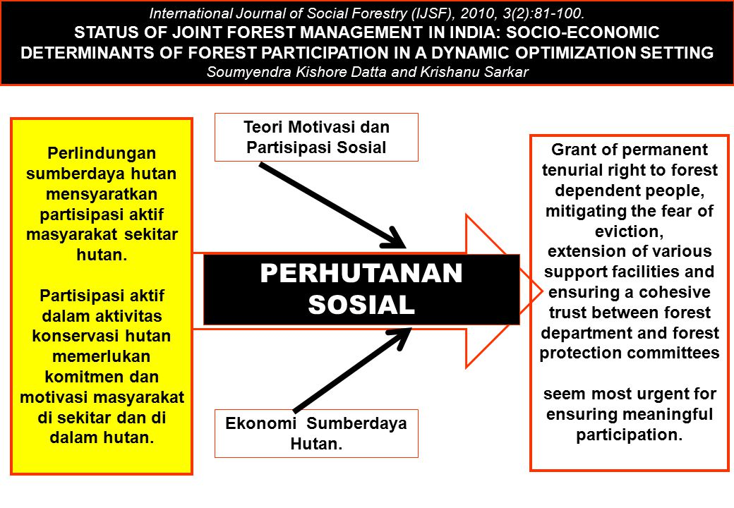 Teori Motivasi dan Partisipasi Sosial Ekonomi Sumberdaya Hutan. PERHUTANAN SOSIAL International Journal of Social Forestry (IJSF), 2010, 3(2):81-100.