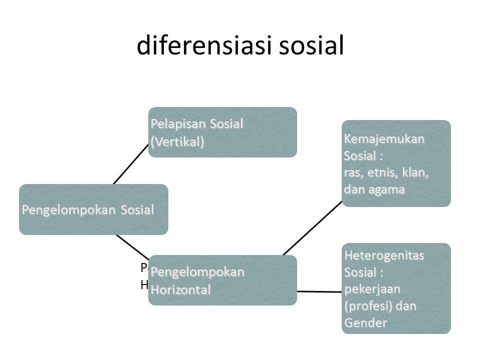 diferensiasi sosial Pelapisan Sosial (Vertikal) Pengelompokan Sosial Pengelompokan Horizontal Pengelompokan Sosial Pelapisan Sosial (Vertikal) Pengelo