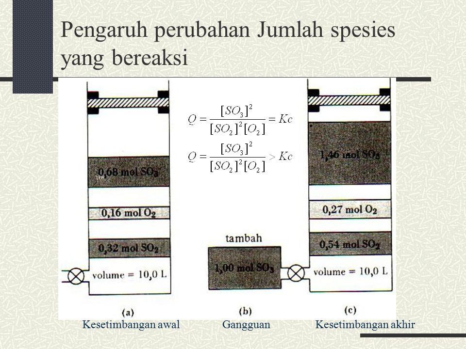 Pengaruh perubahan Jumlah spesies yang bereaksi Kesetimbangan awal Gangguan Kesetimbangan akhir