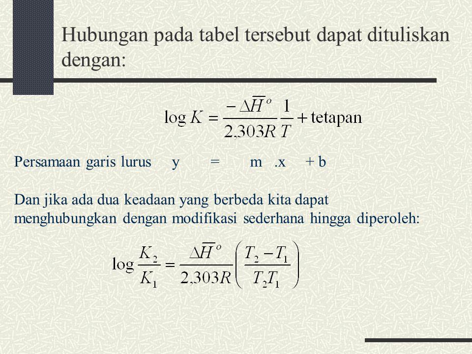 Hubungan pada tabel tersebut dapat dituliskan dengan: Persamaan garis lurus y = m.x + b Dan jika ada dua keadaan yang berbeda kita dapat menghubungkan dengan modifikasi sederhana hingga diperoleh: