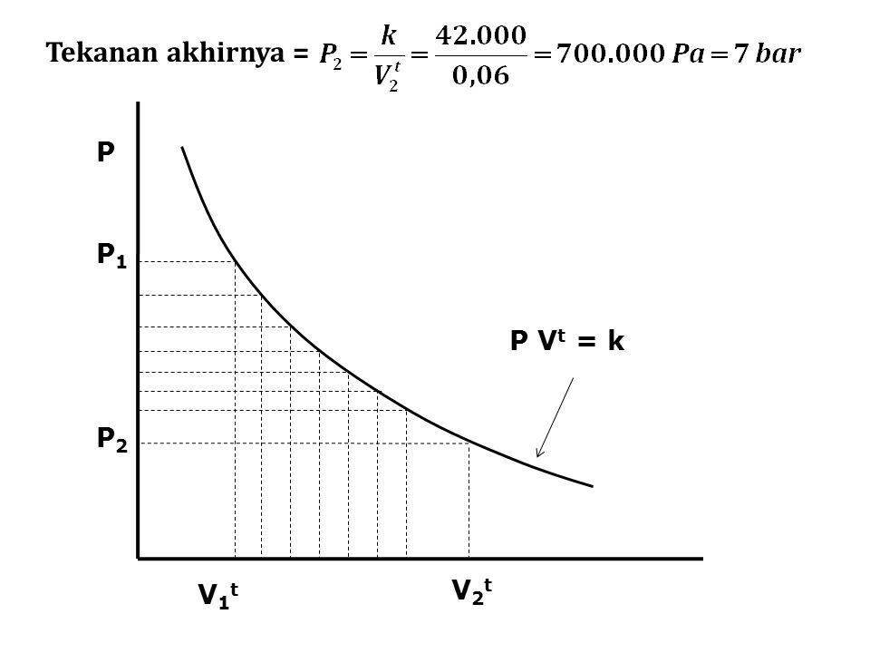 20 Q =  H = C P  T = (29,10) (59,63 – 298,15) =  6.941 J/mol  U =  H –  (PV) =  H – P  V = – 6.941 – (1  10 5 ) (0,004958 – 0,02479) = – 4.958 J/mol  H =  U +  (PV)  U = Q + W W =  U – Q = – 4.958 + 6.941 = 1.983 J/mol Pendinginan pada P konstan (1-3)