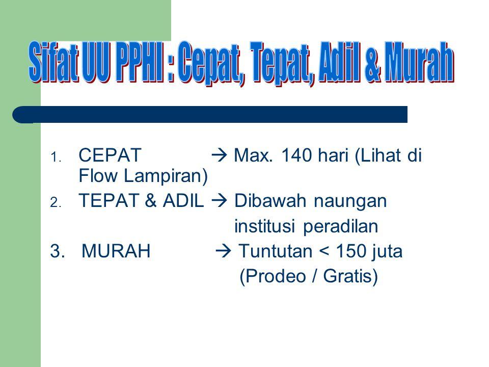 1.CEPAT  Max. 140 hari (Lihat di Flow Lampiran) 2.