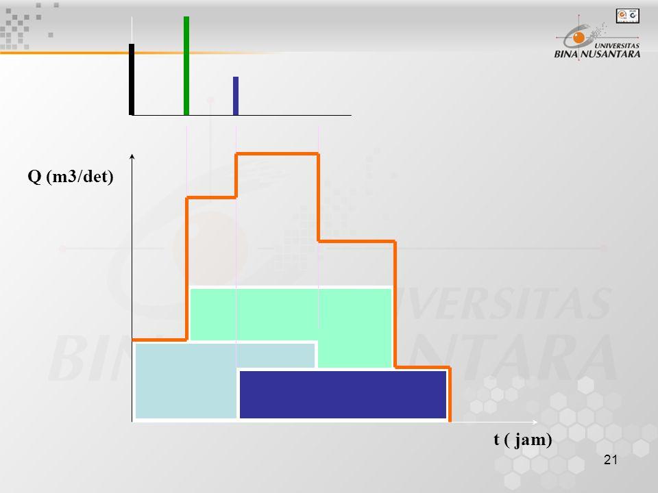 20 KONSEP TRANSLASI R tc RA / tc t (jam) i t Q=m3/det Transformasi hujan sesaat dengan konsep translasi