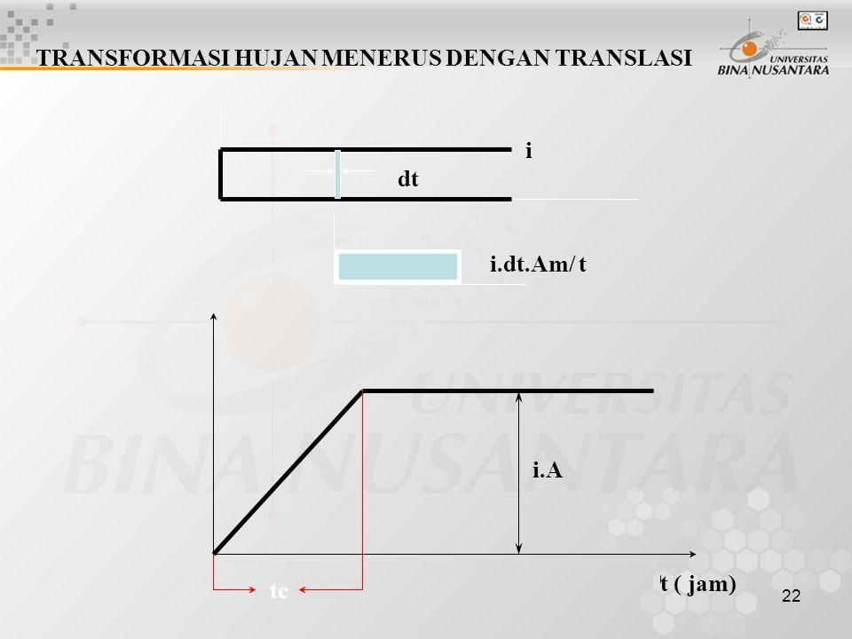 21 t ( jam) Q (m3/det)