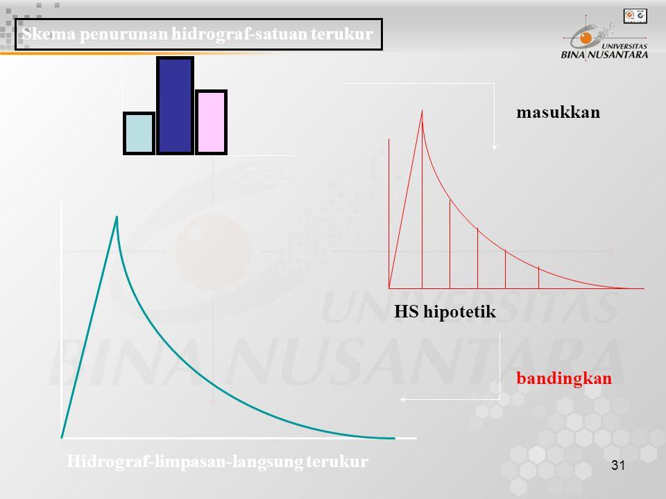 30 HIDROGRAF SATUAN TERUKUR (observed unit hydrograph) Persamaan polinomial 1. Diplih satu kasus hujan dan rekaman AWLR yang terkait. (Sebaiknya dipil