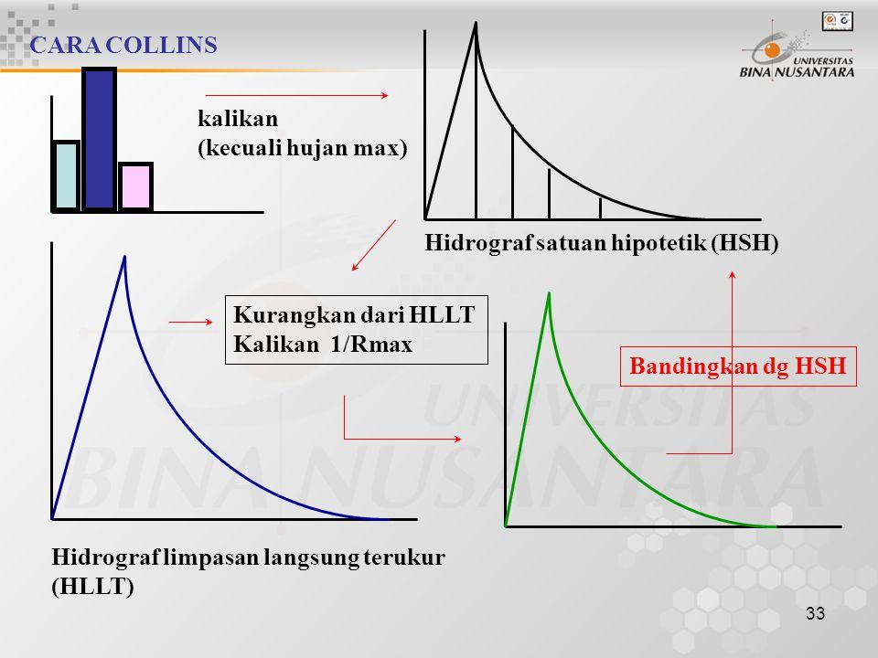 32 CARA COLLINS 1 s/d 3 sama dengan cara sebelumnya 4 Tetapkan hidrograf-satuan hipotetik dengan debit sebarang. 5 Hitung hidrograf nya dengan semua h