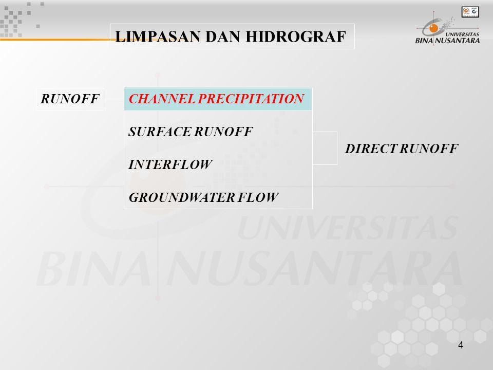 4 LIMPASAN DAN HIDROGRAF RUNOFFCHANNEL PRECIPITATION SURFACE RUNOFF INTERFLOW GROUNDWATER FLOW DIRECT RUNOFF