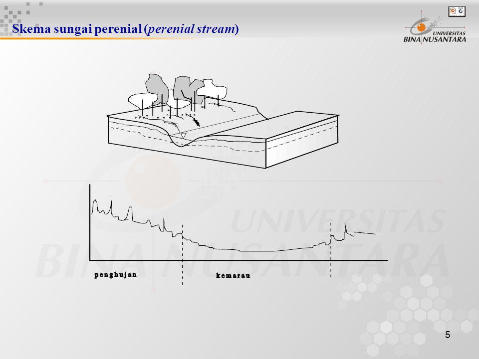 15 SISI RESESI (single linear reservoir) Edelman, van Dam