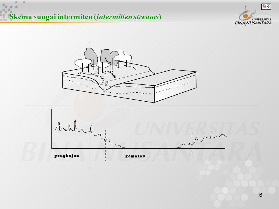 26 Transformasi hujan menerus dengan konsep tampungan dt t ( jam )