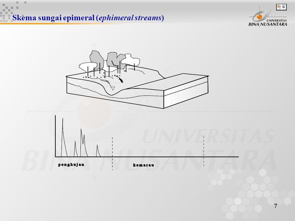 27 Transformasi hujan durasi (t) dengan konsep tampungan t ( jam )