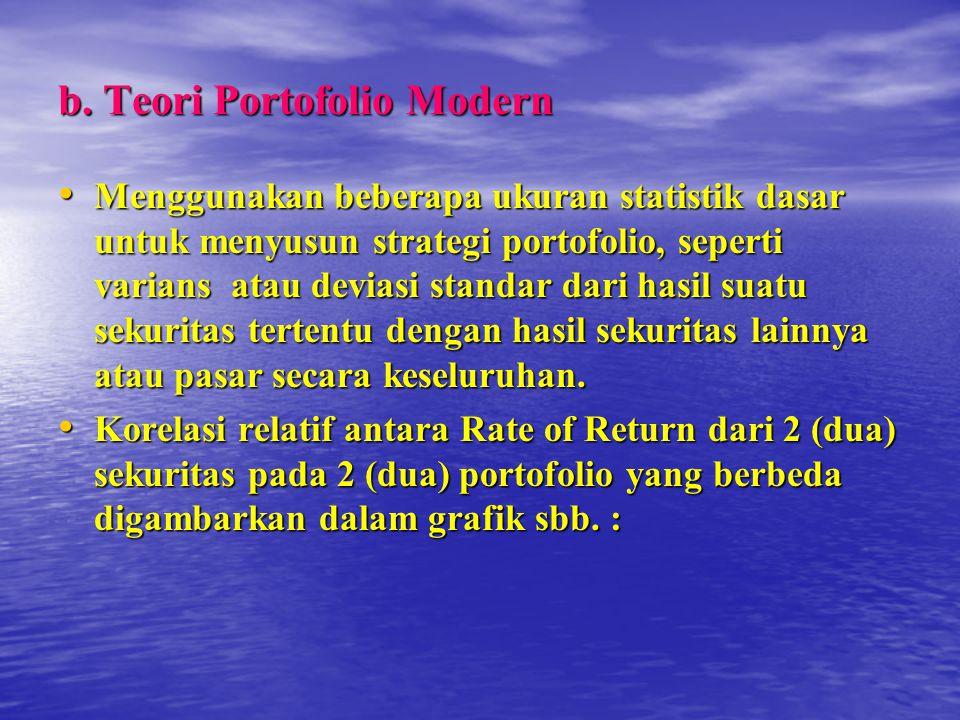 b. Teori Portofolio Modern Menggunakan beberapa ukuran statistik dasar untuk menyusun strategi portofolio, seperti varians atau deviasi standar dari h