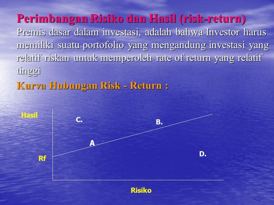 Perimbangan Risiko dan Hasil (risk-return) Premis dasar dalam investasi, adalah bahwa Investor harus memiliki suatu portofolio yang mengandung investasi yang relatif riskan untuk memperoleh rate of return yang relatif tinggi Kurva Hubungan Risk - Return : A B.