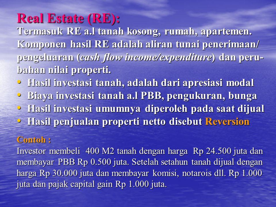 Real Estate (RE): Termasuk RE a.l tanah kosong, rumah, apartemen.