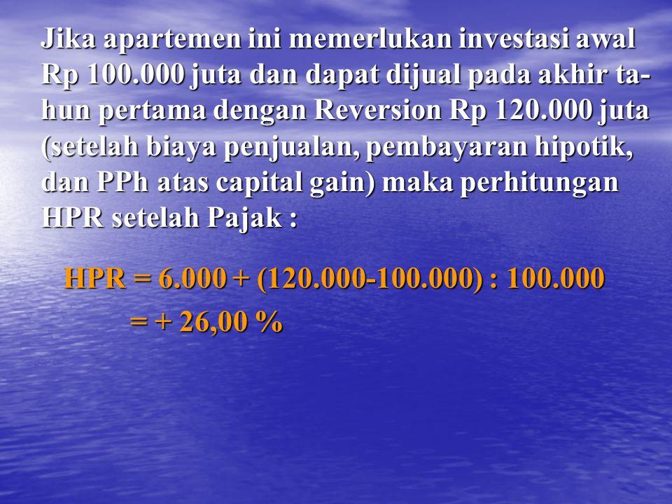 Jika apartemen ini memerlukan investasi awal Rp 100.000 juta dan dapat dijual pada akhir ta- hun pertama dengan Reversion Rp 120.000 juta (setelah biaya penjualan, pembayaran hipotik, dan PPh atas capital gain) maka perhitungan HPR setelah Pajak : HPR = 6.000 + (120.000-100.000) : 100.000 HPR = 6.000 + (120.000-100.000) : 100.000 = + 26,00 % = + 26,00 %