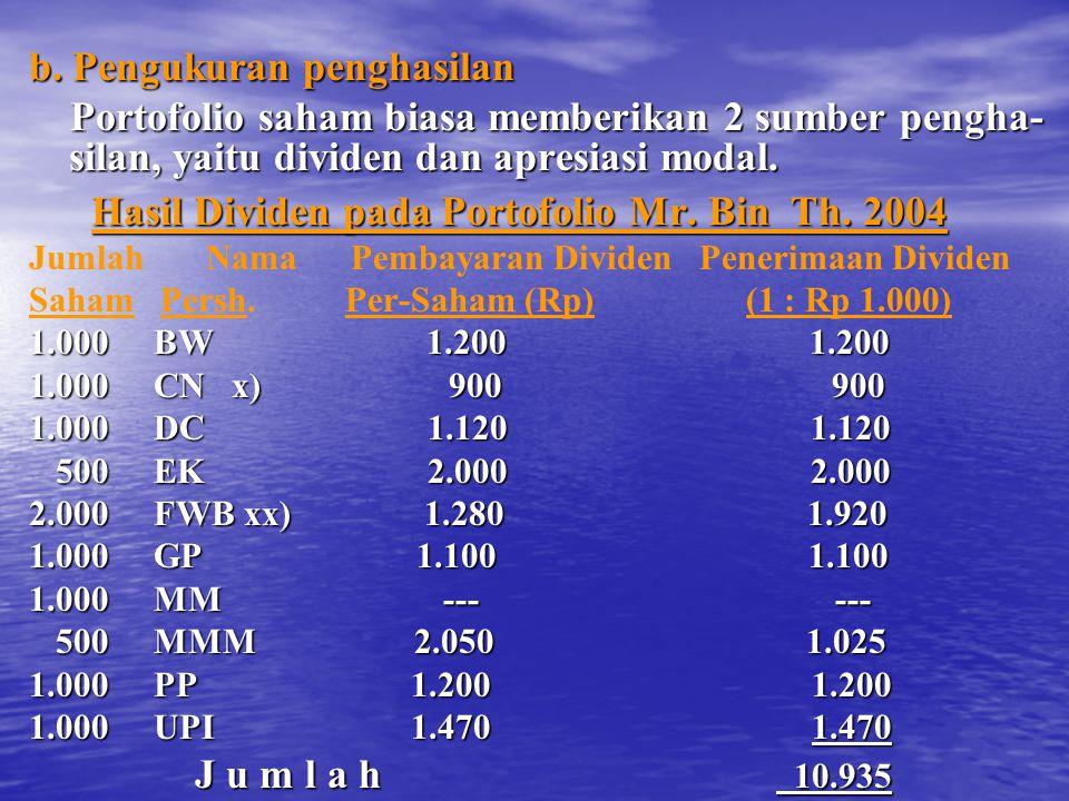 b. Pengukuran penghasilan Portofolio saham biasa memberikan 2 sumber pengha- silan, yaitu dividen dan apresiasi modal. Portofolio saham biasa memberik