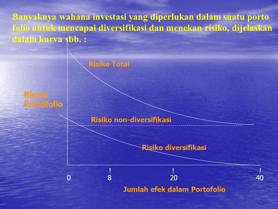 Risiko Portofolio Risiko Total Risiko non-diversifikasi Risiko diversifikasi 0 8 20 40 .