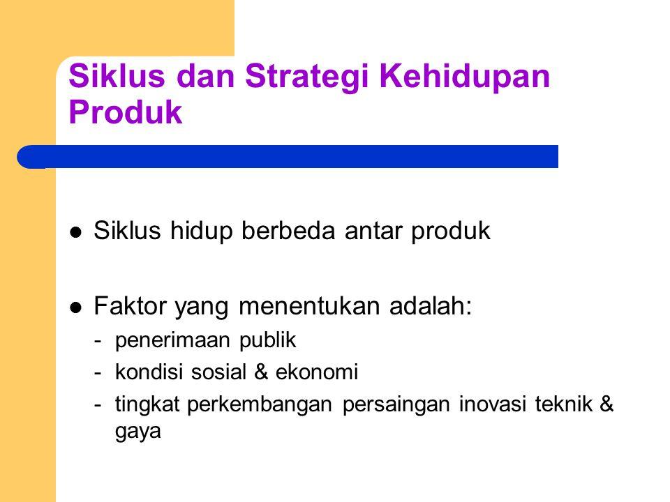 Siklus dan Strategi Kehidupan Produk Siklus hidup berbeda antar produk Faktor yang menentukan adalah: -penerimaan publik -kondisi sosial & ekonomi -tingkat perkembangan persaingan inovasi teknik & gaya