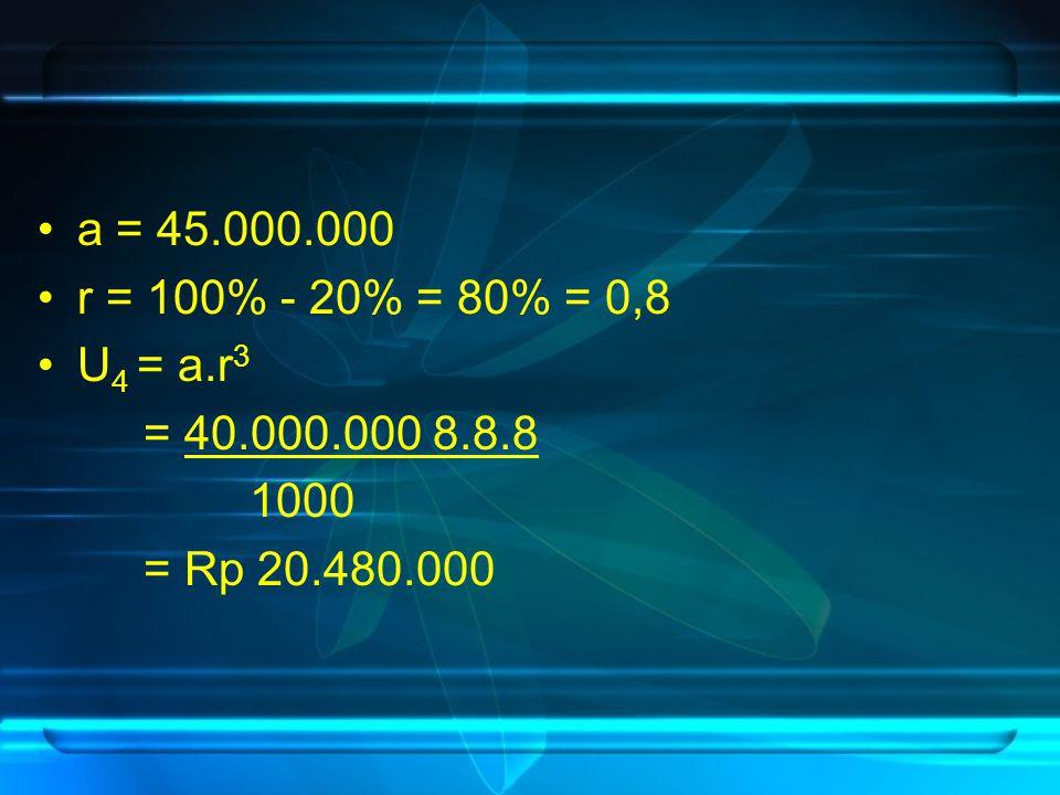 a = 45.000.000 r = 100% - 20% = 80% = 0,8 U 4 = a.r 3 = 40.000.000 8.8.8 1000 = Rp 20.480.000