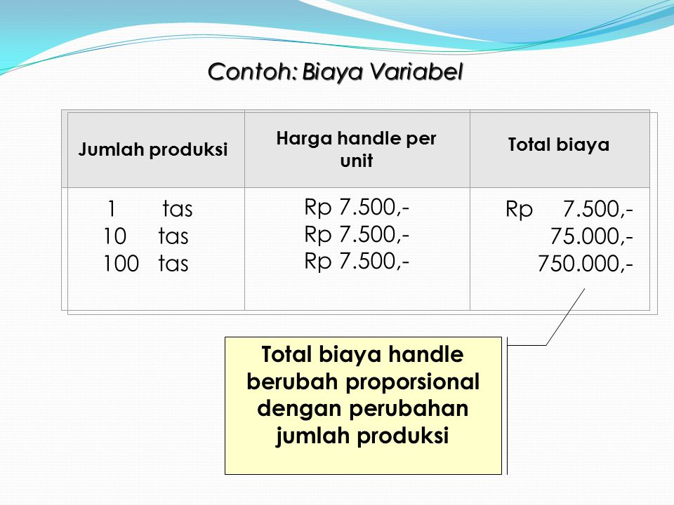Jumlah produksi Harga handle per unit Total biaya 1 tas 10 tas 100 tas Rp 7.500,- 75.000,- 750.000,- Contoh: Biaya Variabel Total biaya handle berubah