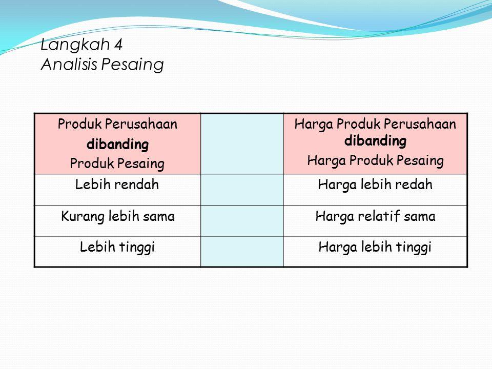 Langkah 4 Analisis Pesaing Produk Perusahaan dibanding Produk Pesaing Harga Produk Perusahaan dibanding Harga Produk Pesaing Lebih rendahHarga lebih r