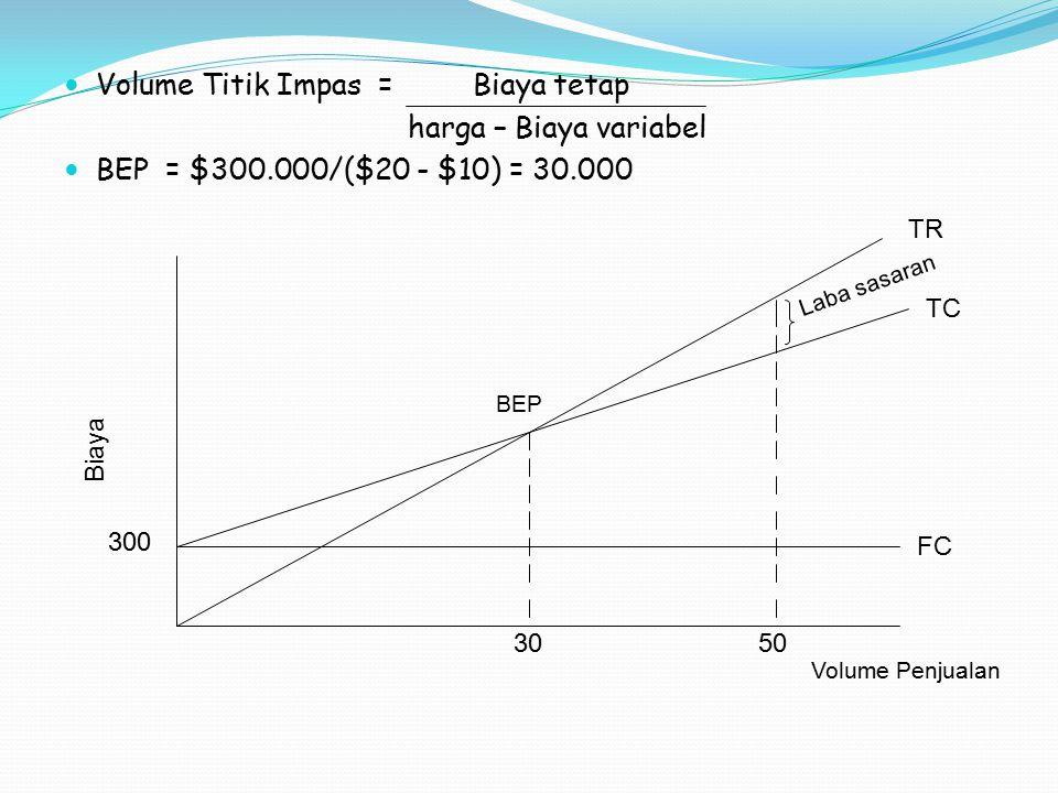 Volume Titik Impas = Biaya tetap harga – Biaya variabel BEP = $300.000/($20 - $10) = 30.000 BEP 3050 300 FC TC TR Laba sasaran Volume Penjualan Biaya