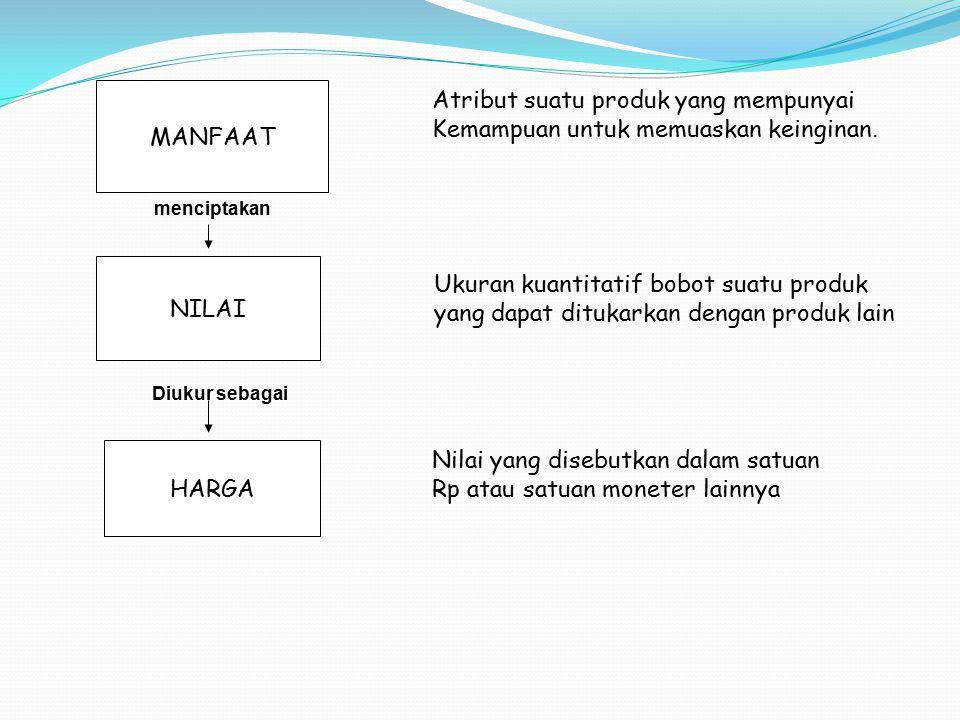 Langkah 2 Menentukan Kepekaan Pembeli terhadap Harga Permintaan elastis: Pembeli peka/sensitif terhadap harga perubahan harga akan menyebabkan perubahan yang berarti pada volume penjualan Permintaan Inelastis: pembeli tidak peka/sensitif terhadap perubahan harga perubahan harga tidak akan mempengaruhi perubahan volume penjualan secara berarti